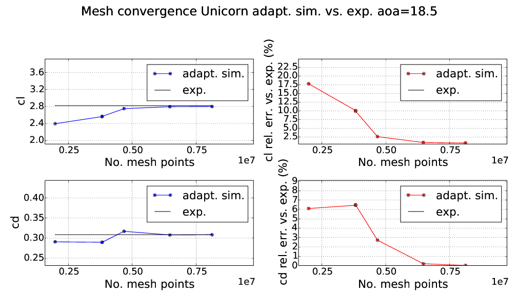 A series of plots showing that the computed drag and lift coefficients for the airplane converge to the experimetnal values as the adaptive iteration number increases.